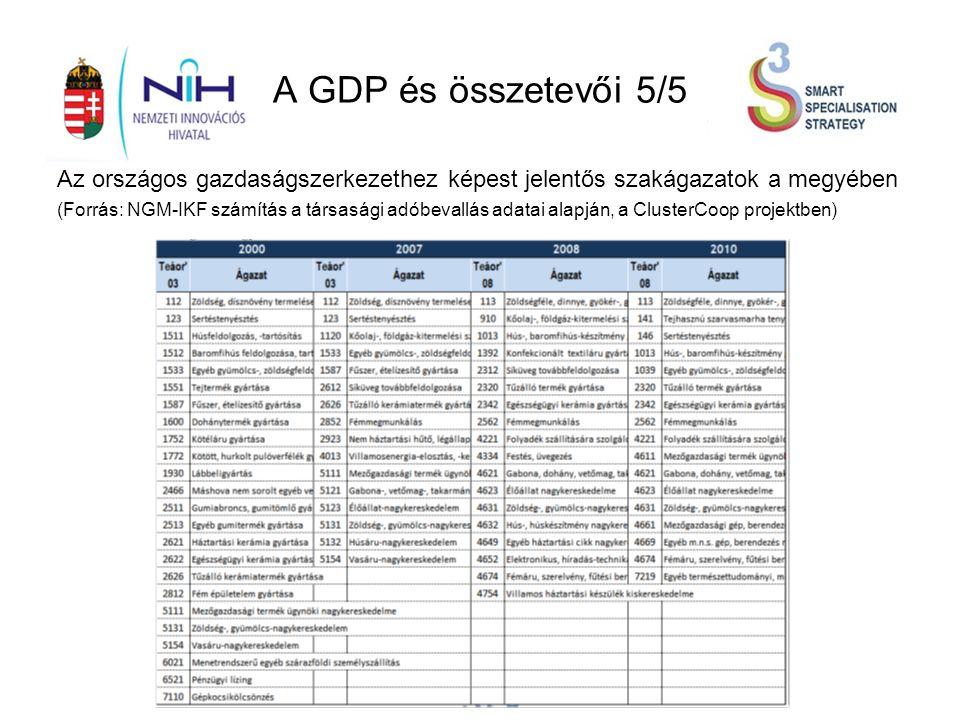 A GDP és összetevői 5/5 Az országos gazdaságszerkezethez képest jelentős szakágazatok a megyében (Forrás: NGM-IKF számítás a társasági adóbevallás adatai alapján, a ClusterCoop projektben)