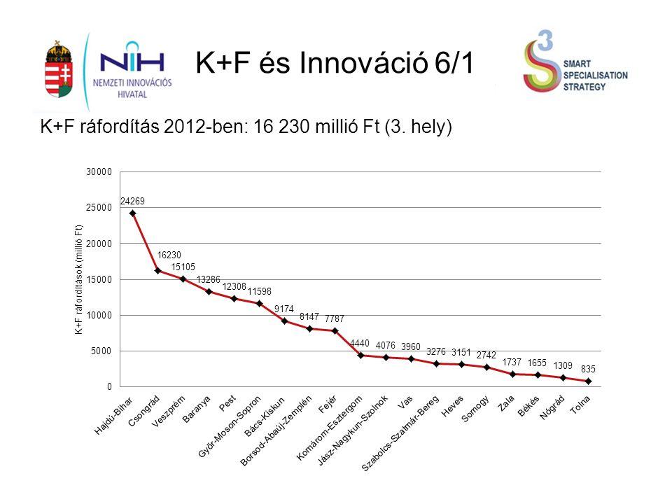 K+F és Innováció 6/1 K+F ráfordítás 2012-ben: 16 230 millió Ft (3. hely)