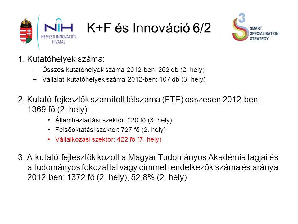K+F és Innováció 6/2 1. Kutatóhelyek száma: –Összes kutatóhelyek száma 2012-ben: 262 db (2.