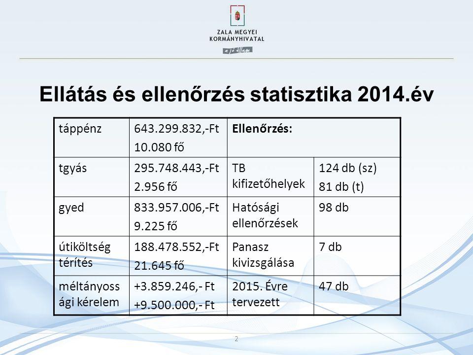 Ellátás és ellenőrzés statisztika 2014.év 2 táppénz643.299.832,-Ft 10.080 fő Ellenőrzés: tgyás295.748.443,-Ft 2.956 fő TB kifizetőhelyek 124 db (sz) 81 db (t) gyed833.957.006,-Ft 9.225 fő Hatósági ellenőrzések 98 db útiköltség térítés 188.478.552,-Ft 21.645 fő Panasz kivizsgálása 7 db méltányoss ági kérelem +3.859.246,- Ft +9.500.000,- Ft 2015.
