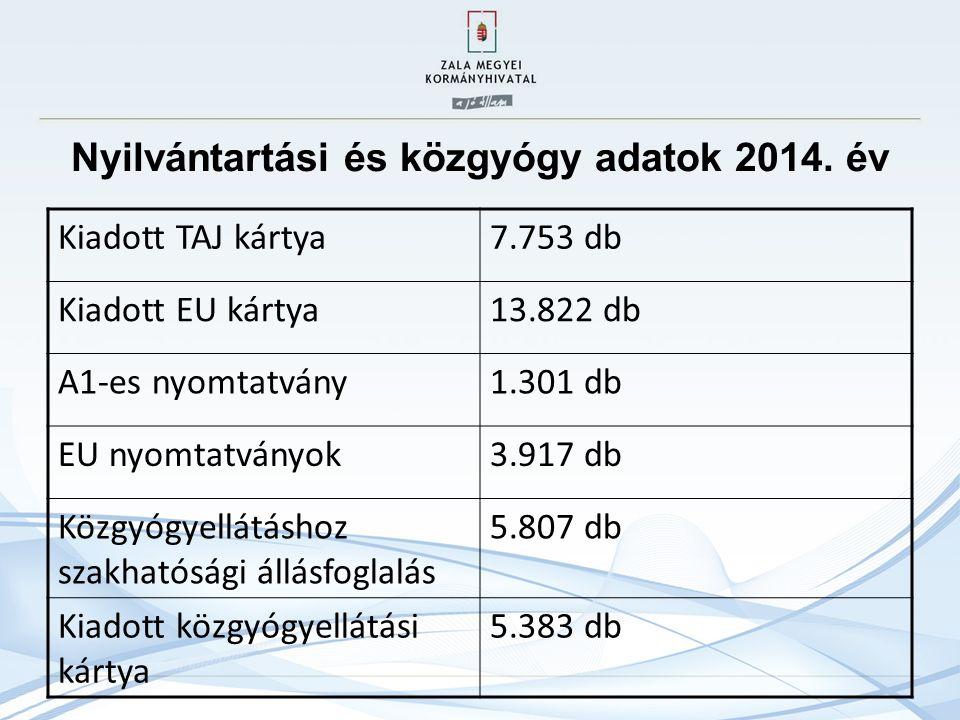Nyilvántartási és közgyógy adatok 2014. év Kiadott TAJ kártya7.753 db Kiadott EU kártya13.822 db A1-es nyomtatvány1.301 db EU nyomtatványok3.917 db Kö