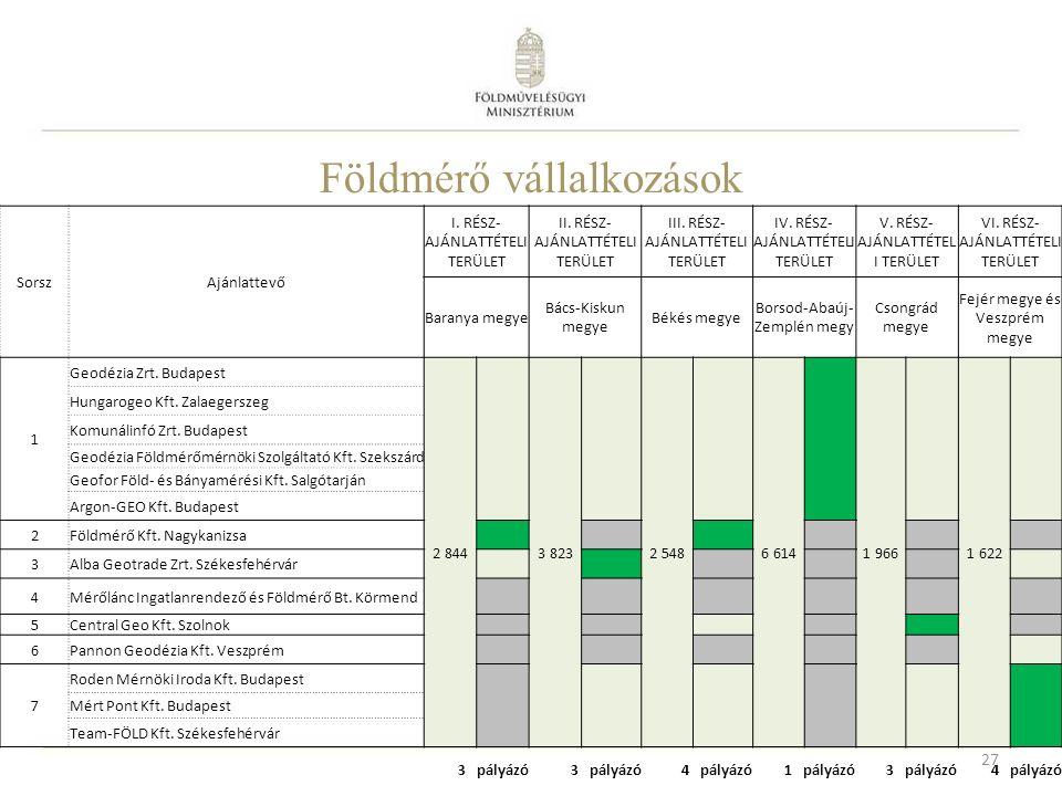 Földmérő vállalkozások SorszAjánlattevő I. RÉSZ- AJÁNLATTÉTELI TERÜLET II.