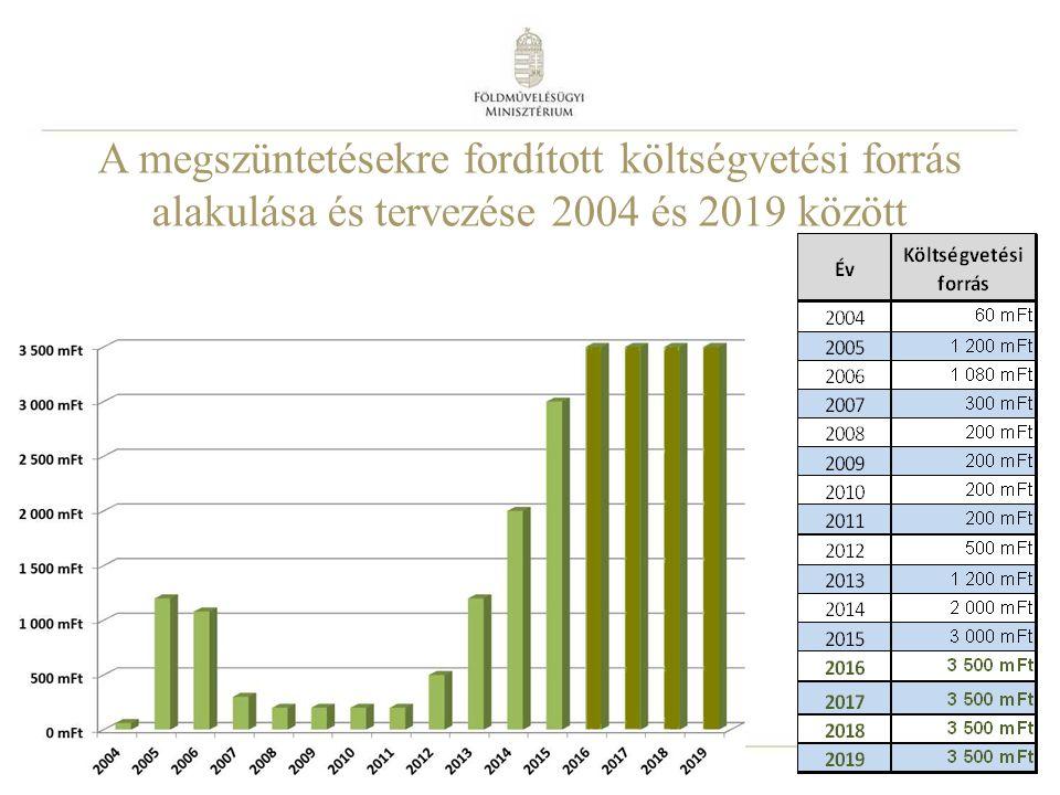 9 A megszüntetésekre fordított költségvetési forrás alakulása és tervezése 2004 és 2019 között