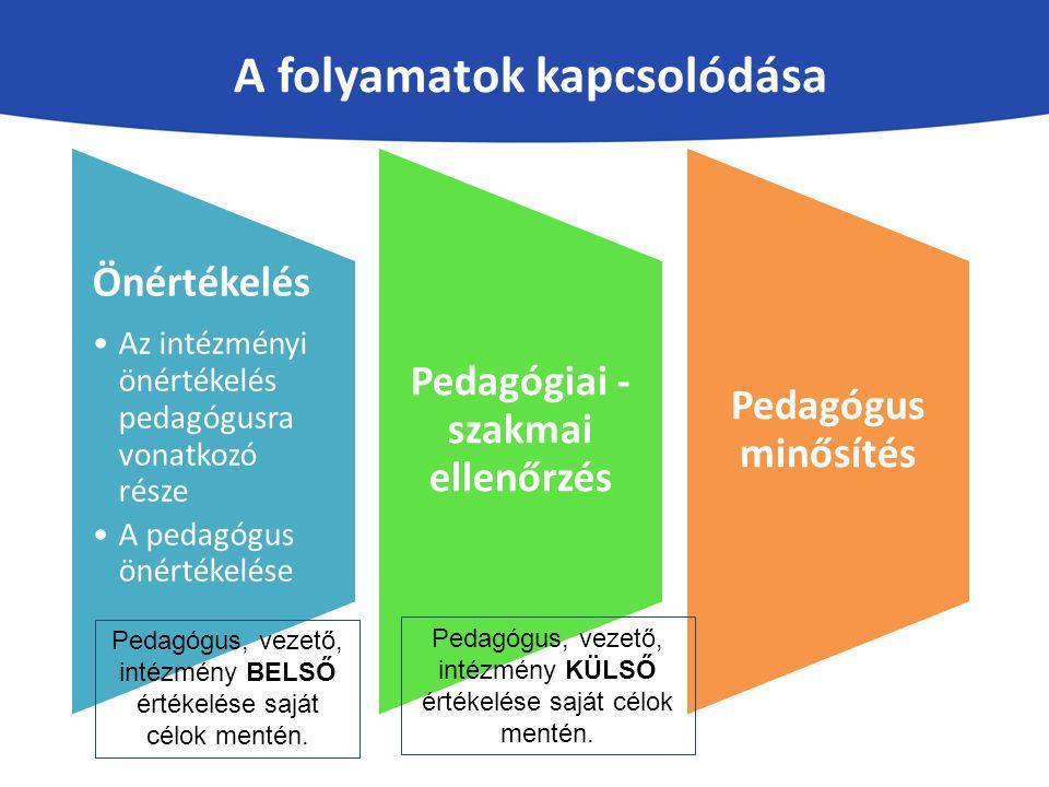 Önértékelés Az intézményi önértékelés pedagógusra vonatkozó része A pedagógus önértékelése Pedagógiai - szakmai ellenőrzés Pedagógus minősítés A folyamatok kapcsolódása Pedagógus, vezető, intézmény BELSŐ értékelése saját célok mentén.