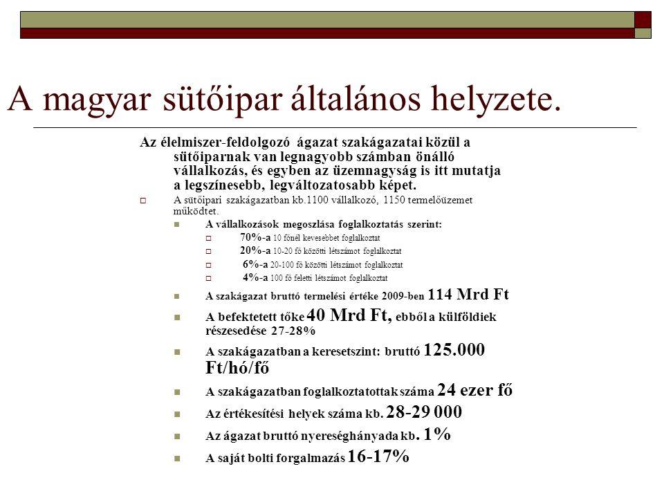 A magyar sütőipar általános helyzete. Az élelmiszer-feldolgozó ágazat szakágazatai közül a sütőiparnak van legnagyobb számban önálló vállalkozás, és e