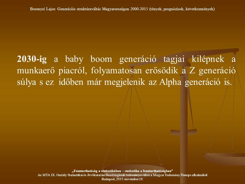 2030-ig a baby boom generáció tagjai kilépnek a munkaerő piacról, folyamatosan erősödik a Z generáció súlya s ez időben már megjelenik az Alpha generáció is.