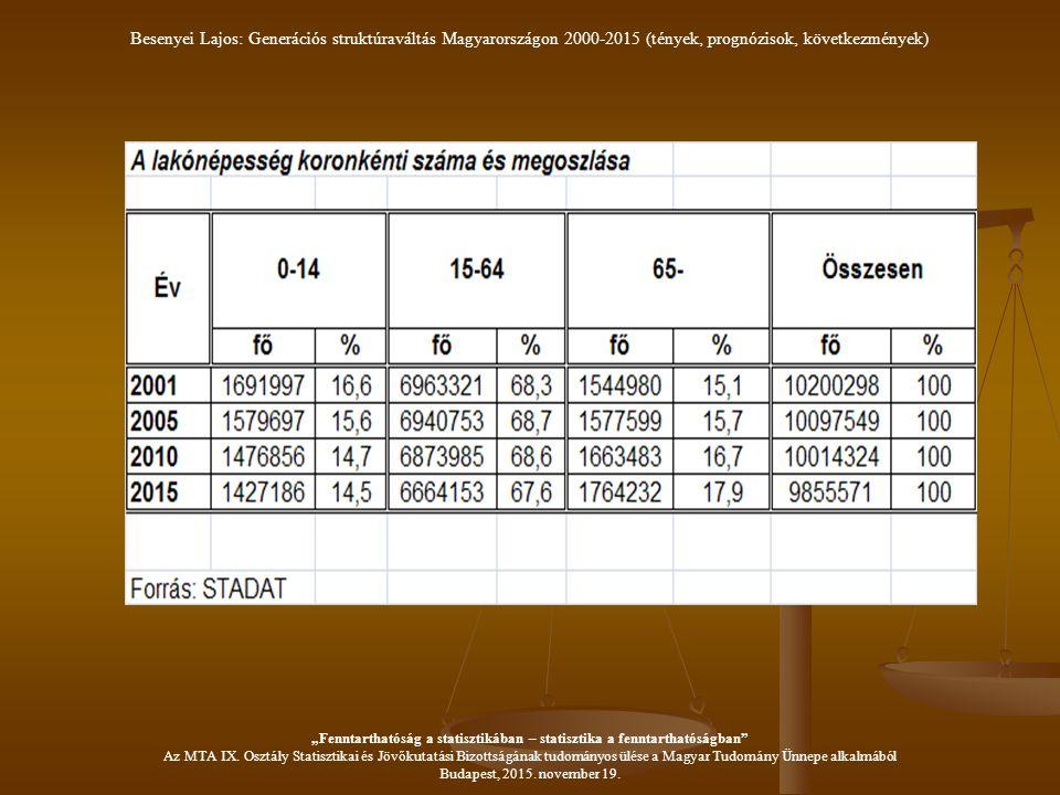 """Besenyei Lajos: Generációs struktúraváltás Magyarországon 2000-2015 (tények, prognózisok, következmények) """"Fenntarthatóság a statisztikában – statisztika a fenntarthatóságban Az MTA IX."""