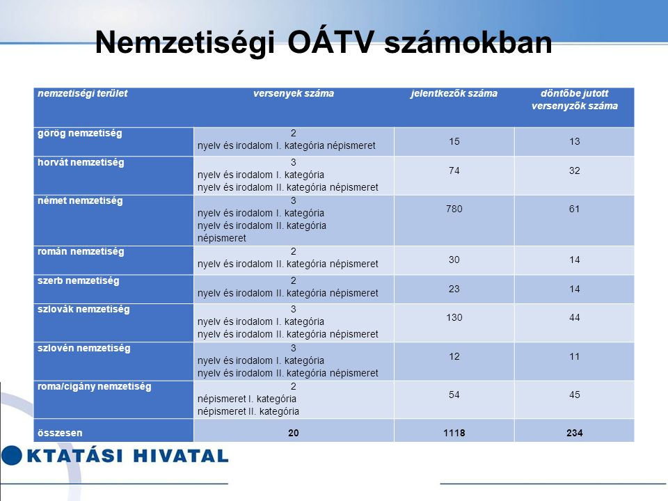 Nemzetiségi OÁTV számokban nemzetiségi területversenyek számajelentkezők száma döntőbe jutott versenyzők száma görög nemzetiség 2 nyelv és irodalom I.