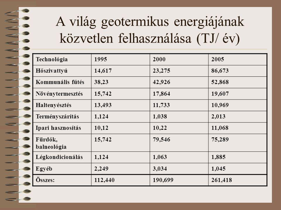 A világ geotermikus energiájának közvetlen felhasználása (TJ/ év) Technológia199520002005 Hőszivattyú14,61723,27586,673 Kommunális fűtés38,2342,92652,868 Növénytermesztés15,74217,86419,607 Haltenyésztés13,49311,73310,969 Terményszárítás1,1241,0382,013 Ipari hasznosítás10,1210,2211,068 Fürdők, balneológia 15,74279,54675,289 Légkondicionálás1,1241,0631,885 Egyéb2,2493,0341,045 Összes:112,440190,699261,418
