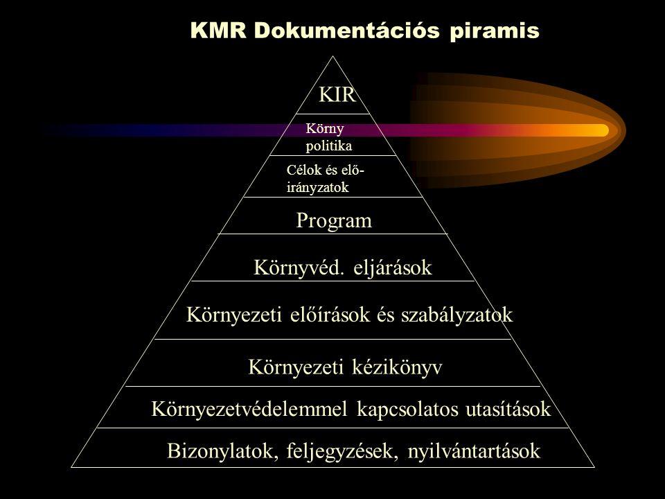 A KMR Alapelvei 4Mérés és értékelés A szervezet mérje, kísérje figyelemmel és értékelje ki a környezeti teljesítményét.