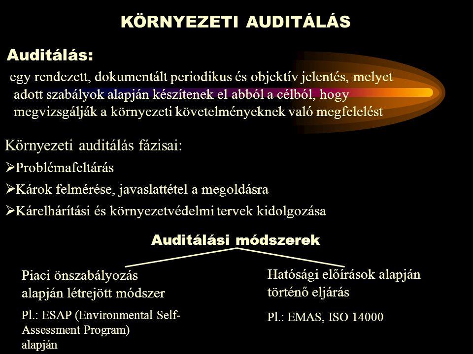 KMR Dokumentációs piramis KIR Körny politika Célok és elő- irányzatok Program Környvéd.