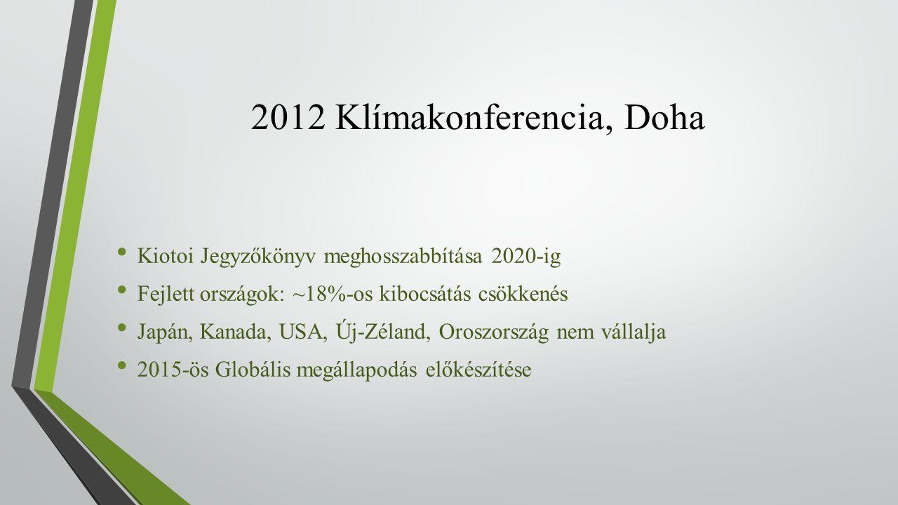 2012 Klímakonferencia, Doha Kiotoi Jegyzőkönyv meghosszabbítása 2020-ig Fejlett országok: ~18%-os kibocsátás csökkenés Japán, Kanada, USA, Új-Zéland, Oroszország nem vállalja 2015-ös Globális megállapodás előkészítése