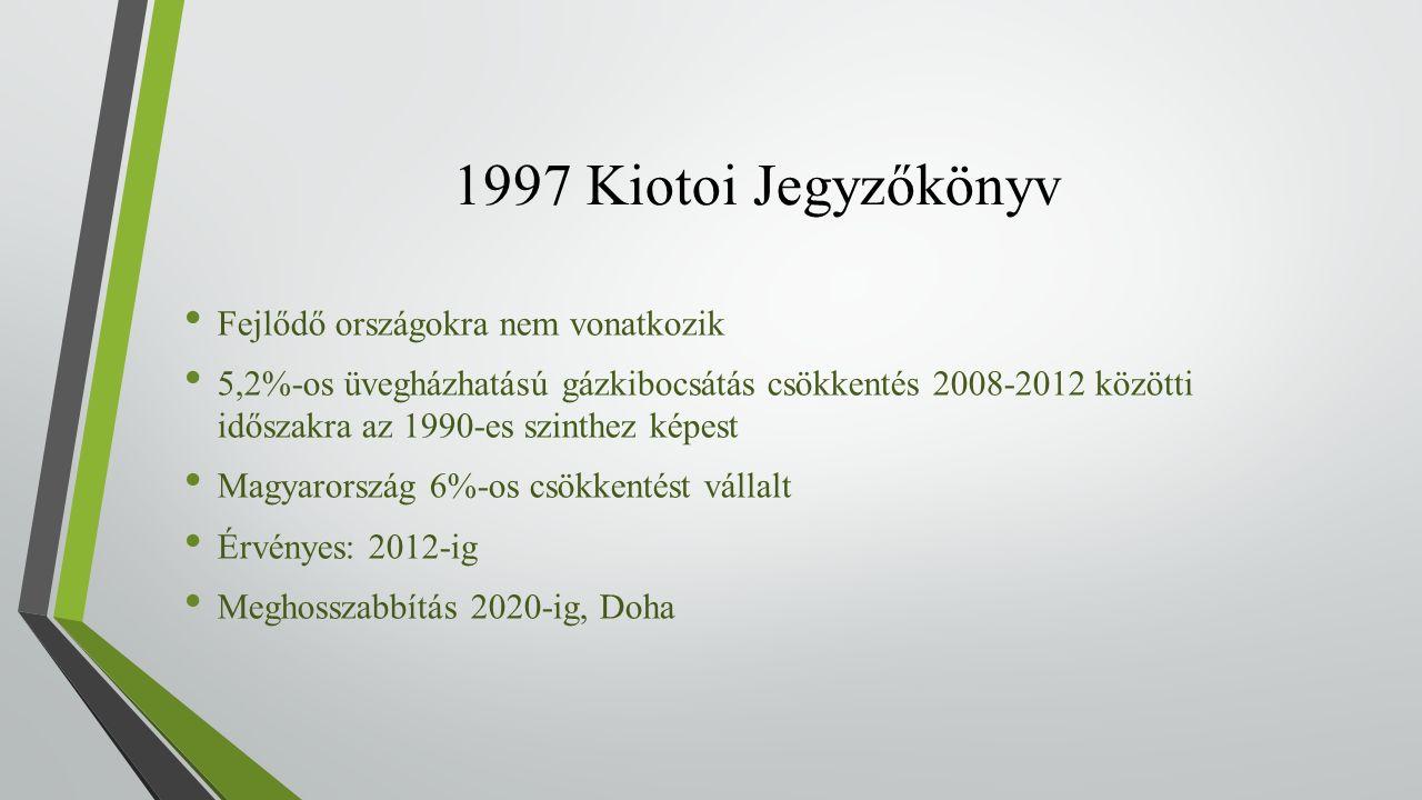 1997 Kiotoi Jegyzőkönyv Fejlődő országokra nem vonatkozik 5,2%-os üvegházhatású gázkibocsátás csökkentés 2008-2012 közötti időszakra az 1990-es szinthez képest Magyarország 6%-os csökkentést vállalt Érvényes: 2012-ig Meghosszabbítás 2020-ig, Doha