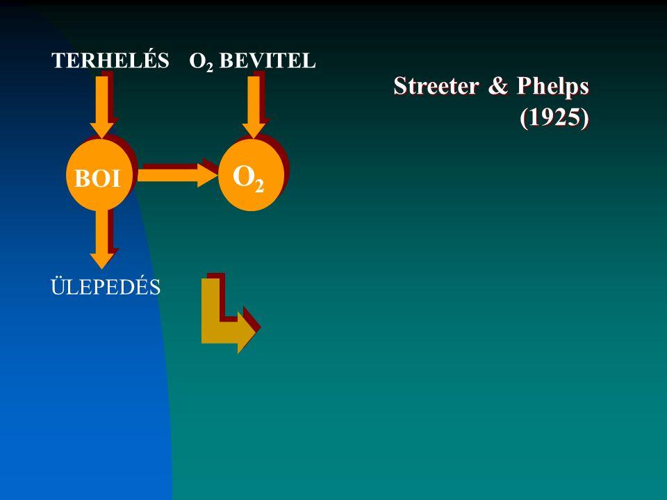 BOI O2O2 TERHELÉSO 2 BEVITEL ÜLEPEDÉS Streeter & Phelps (1925)