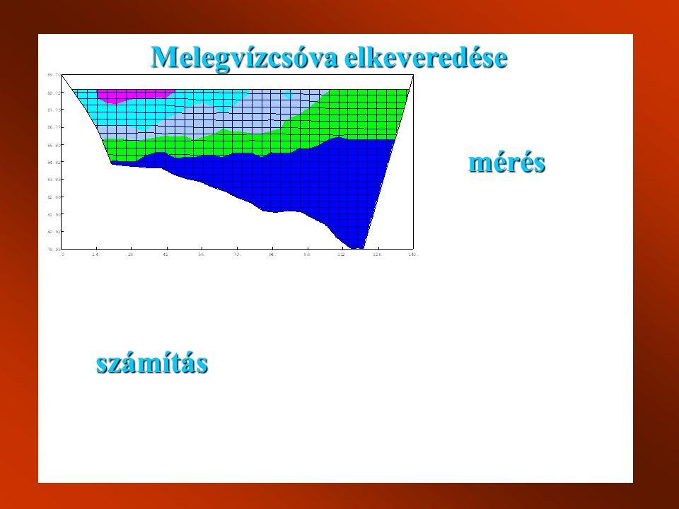 Melegvízcsóva elkeveredése mérés számítás