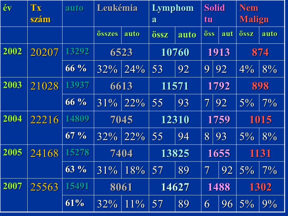 év Tx szám autoLeukémia Lymphom a Solid tu Nem Malign összesautoösszautoössautösszauto 200220207132926523107601913874 66 % 32%24%53929924%8% 200321028