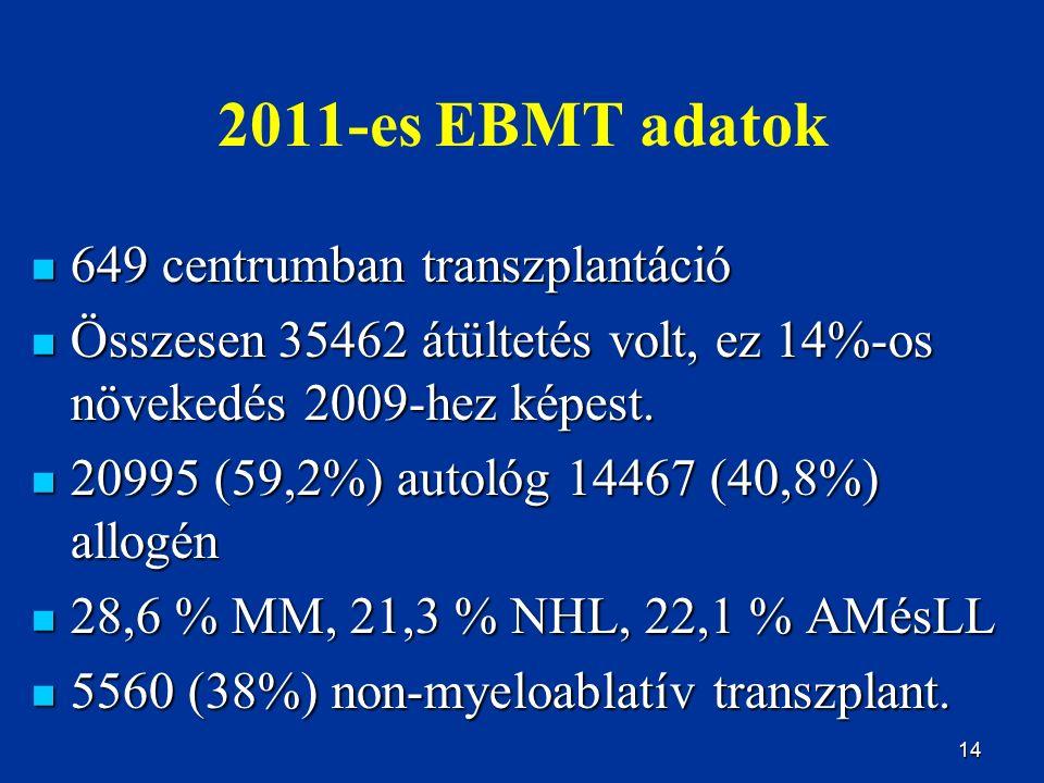 14 2011-es EBMT adatok 649 centrumban transzplantáció 649 centrumban transzplantáció Összesen 35462 átültetés volt, ez 14%-os növekedés 2009-hez képes