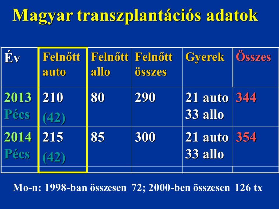 Magyar transzplantációs adatok Év Felnőtt auto Felnőtt allo Felnőtt összes GyerekÖsszes 2013 Pécs 210(42)80290 21 auto 33 allo 344 2014 Pécs 215(42)85