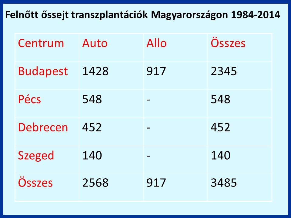 CentrumAutoAlloÖsszes Budapest14289172345 Pécs548- Debrecen452- Szeged140- Összes25689173485 Felnőtt őssejt transzplantációk Magyarországon 1984-2014