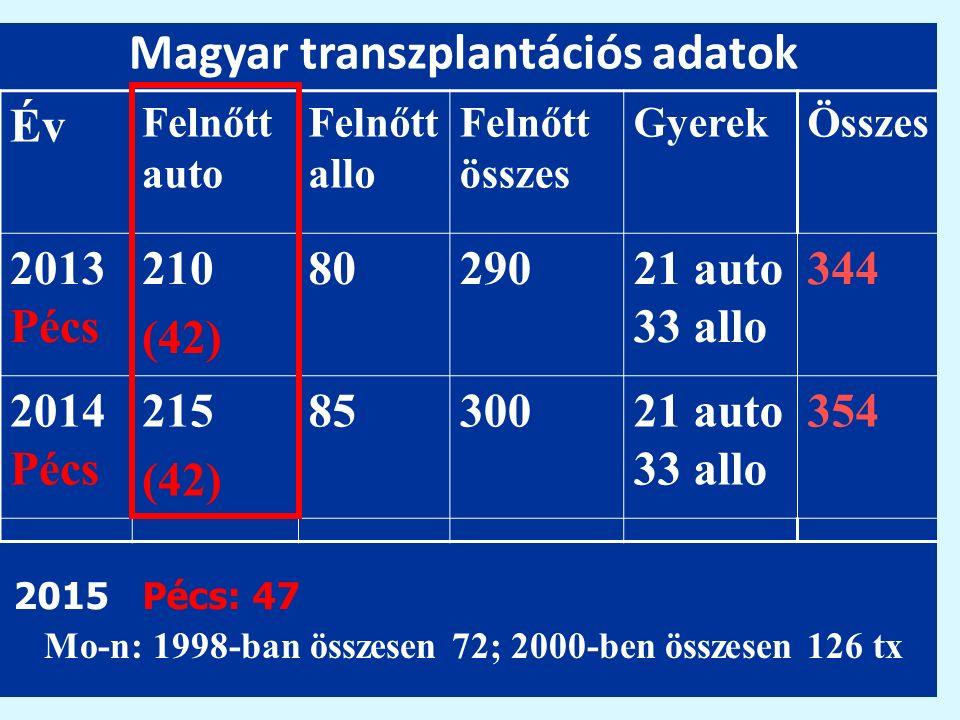 Magyar transzplantációs adatok Év Felnőtt auto Felnőtt allo Felnőtt összes GyerekÖsszes 2013 Pécs 210 (42) 8029021 auto 33 allo 344 2014 Pécs 215 (42)