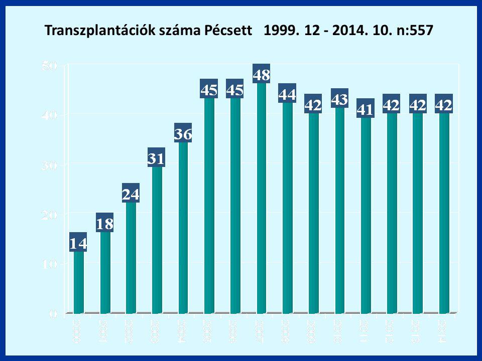 Transzplantációk száma Pécsett 1999. 12 - 2014. 10. n:557