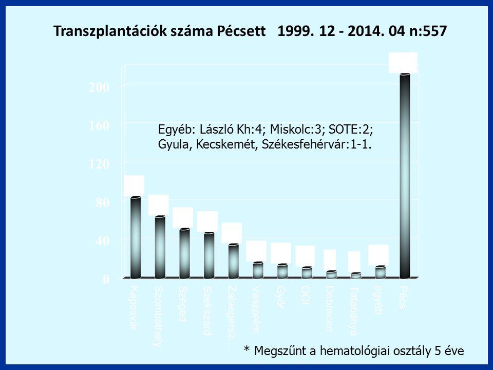 Transzplantációk száma Pécsett 1999. 12 - 2014. 04 n:557 Egyéb: László Kh:4; Miskolc:3; SOTE:2; Gyula, Kecskemét, Székesfehérvár:1-1. * Megszűnt a hem