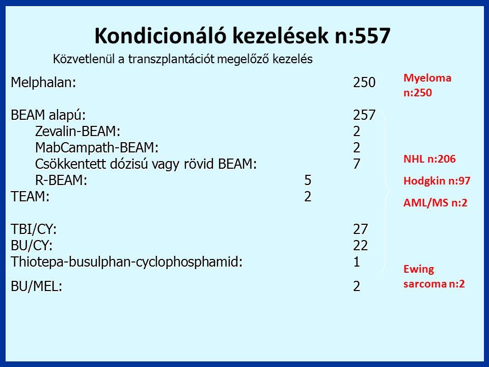 Melphalan:250 BEAM alapú:257 Zevalin-BEAM:2 MabCampath-BEAM:2 Csökkentett dózisú vagy rövid BEAM:7 R-BEAM:5 TEAM:2 TBI/CY:27 BU/CY:22 Thiotepa-busulph