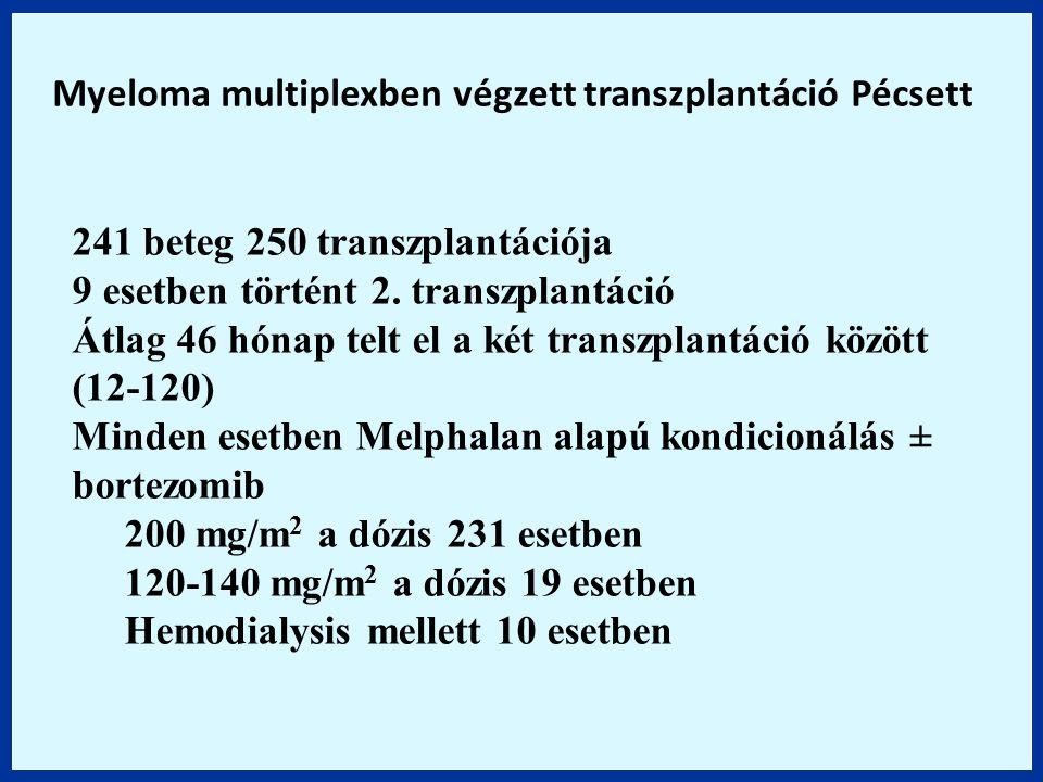 241 beteg 250 transzplantációja 9 esetben történt 2. transzplantáció Átlag 46 hónap telt el a két transzplantáció között (12-120) Minden esetben Melph