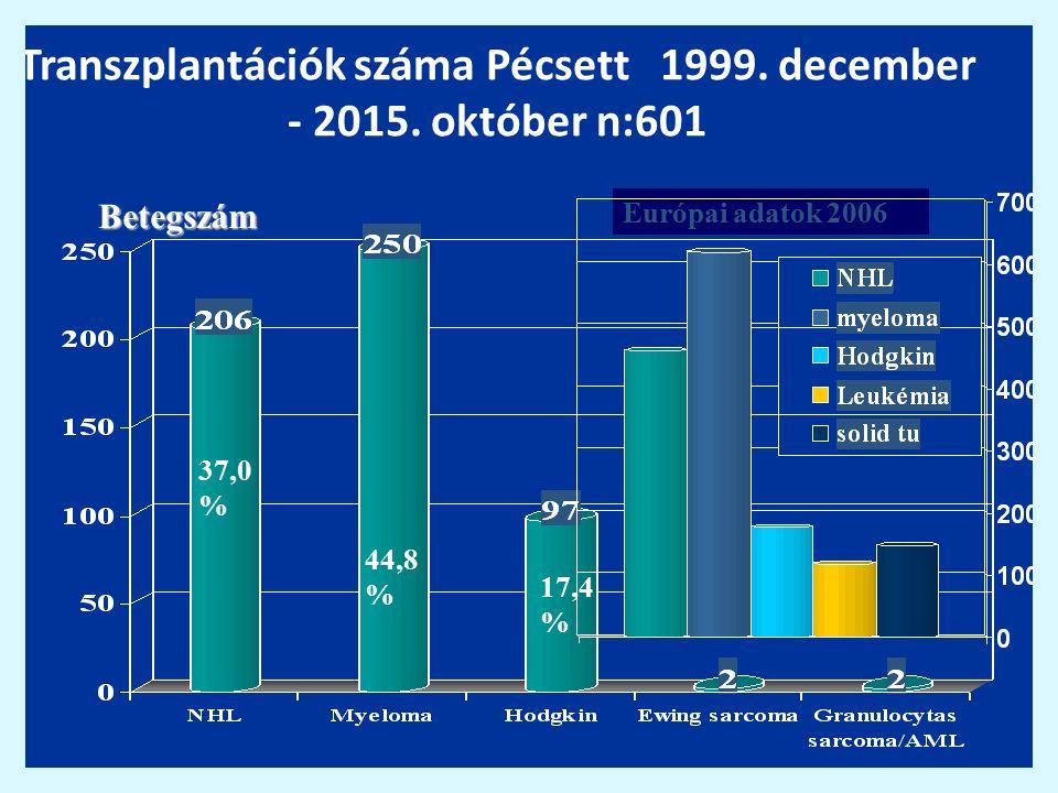 Transzplantációk száma Pécsett 1999. december - 2015. október n:601 Betegszám 37,0 % 44,8 % 17,4 % Európai adatok 2006