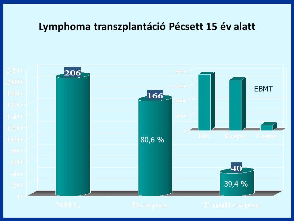 80,6 % 39,4 % Lymphoma transzplantáció Pécsett 15 év alatt EBMT