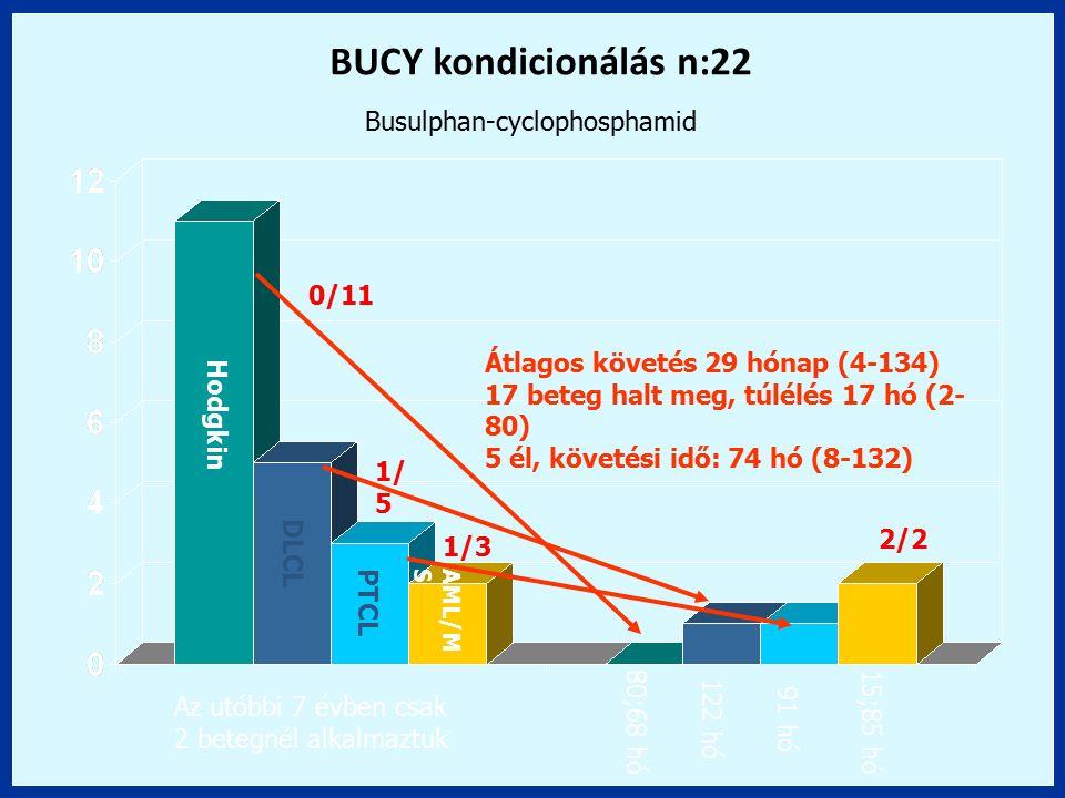 Hodgkin DLCL PTCL AML/M S BUCY kondicionálás n:22 Az utóbbi 7 évben csak 2 betegnél alkalmaztuk 0/11 1/ 5 1/3 2/2 80;68 hó 122 hó 91 hó 15;85 hó Átlag