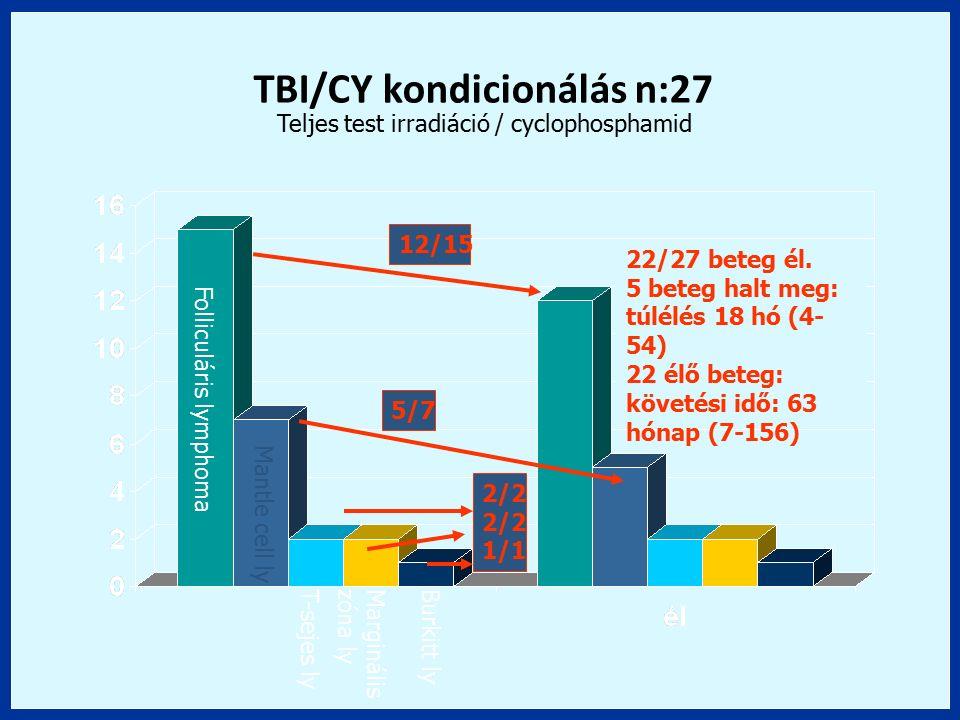2/2 1/1 5/7 12/15 Folliculáris lymphoma Mantle cell ly T-sejes lyMarginális zóna ly Burkitt ly 22/27 beteg él. 5 beteg halt meg: túlélés 18 hó (4- 54)