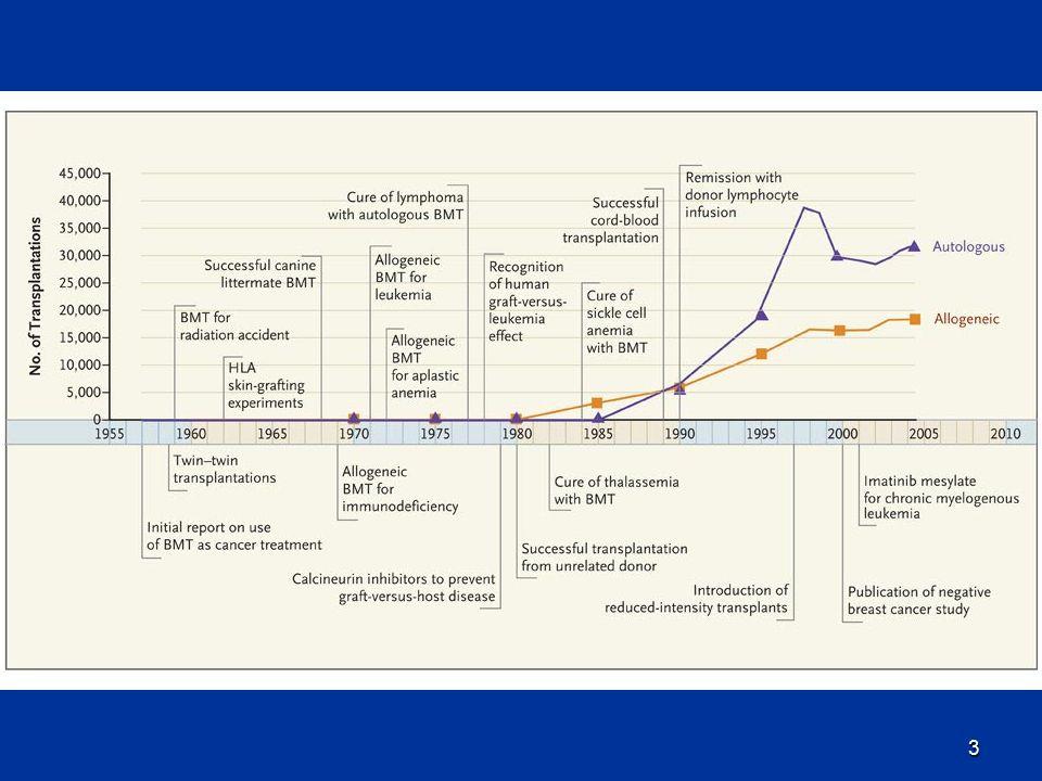 14 2011-es EBMT adatok 649 centrumban transzplantáció 649 centrumban transzplantáció Összesen 35462 átültetés volt, ez 14%-os növekedés 2009-hez képest.
