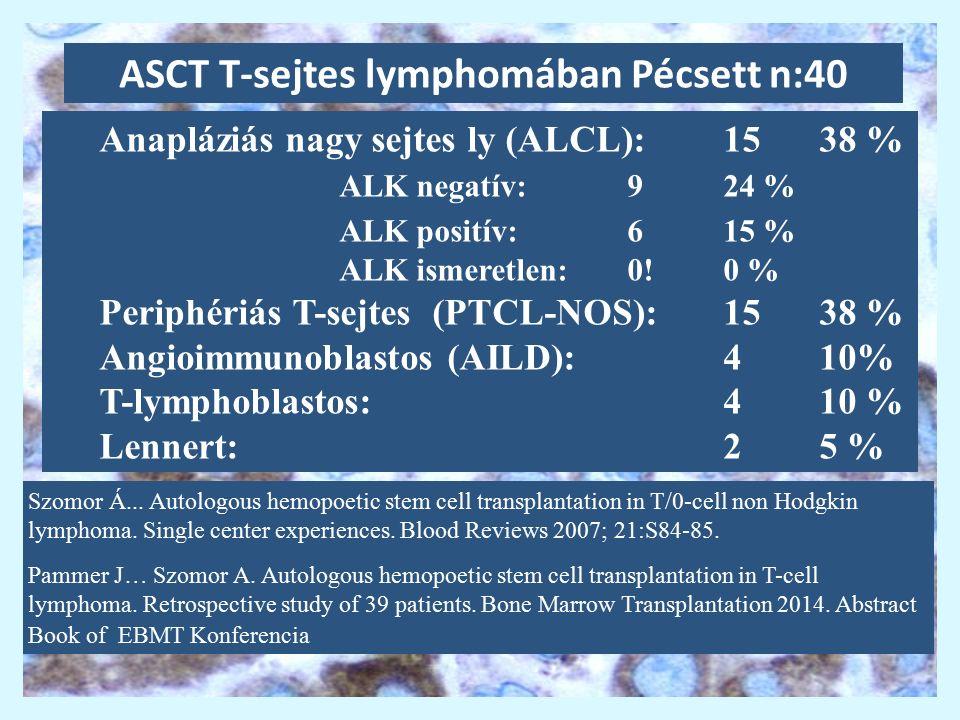 ASCT T-sejtes lymphomában Pécsett n:40 Anapláziás nagy sejtes ly (ALCL):1538 % ALK negatív:924 % ALK positív: 615 % ALK ismeretlen: 0!0 % Periphériás