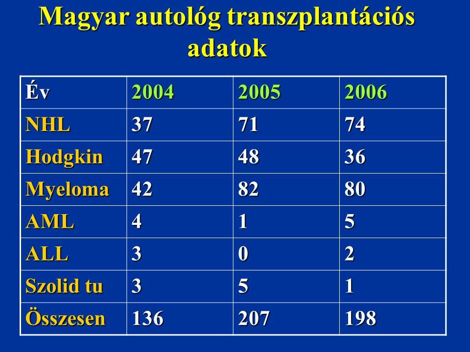 Magyar autológ transzplantációs adatok Év200420052006 NHL377174 Hodgkin474836 Myeloma428280 AML415 ALL302 Szolid tu 351 Összesen136207198