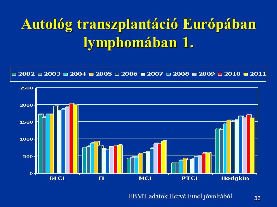 32 Autológ transzplantáció Európában lymphomában 1. EBMT adatok Hervé Finel jóvoltából