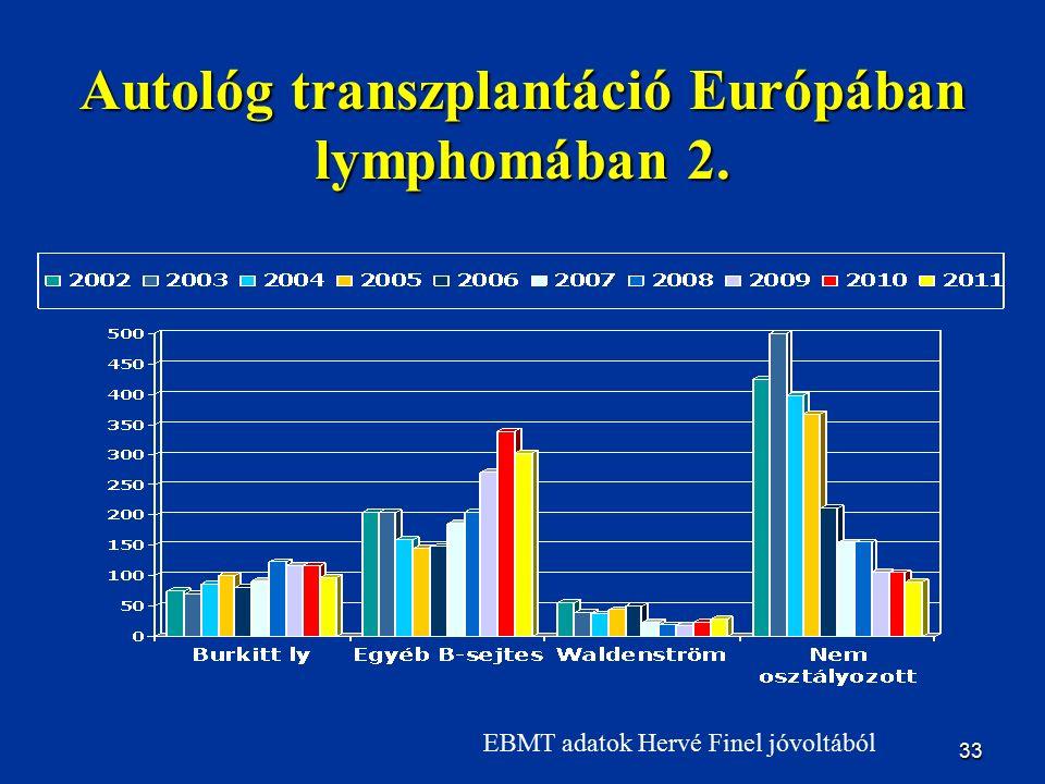 33 Autológ transzplantáció Európában lymphomában 2. EBMT adatok Hervé Finel jóvoltából