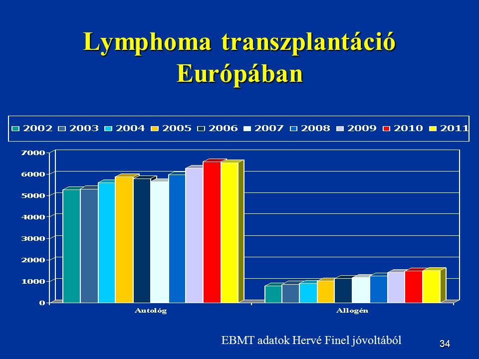 34 Lymphoma transzplantáció Európában EBMT adatok Hervé Finel jóvoltából