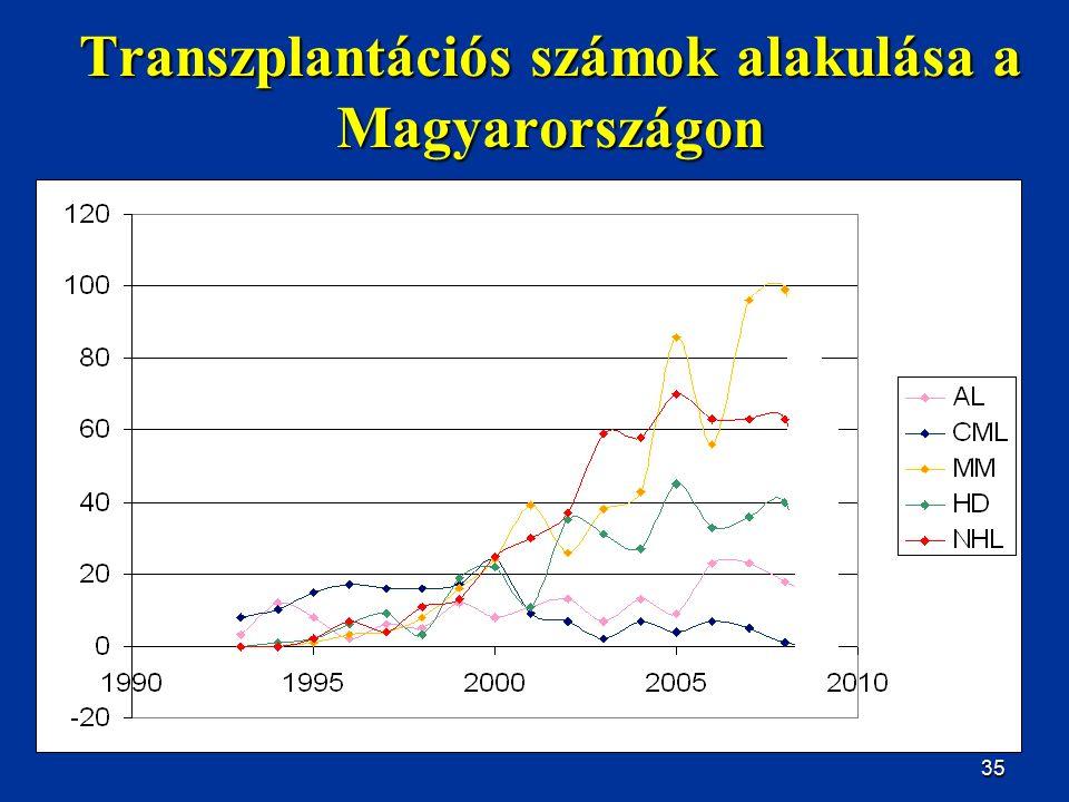 35 Transzplantációs számok alakulása a Magyarországon