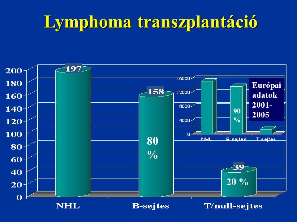 Lymphoma transzplantáció 80 % 20 % Európai adatok 2001- 2005 90 %