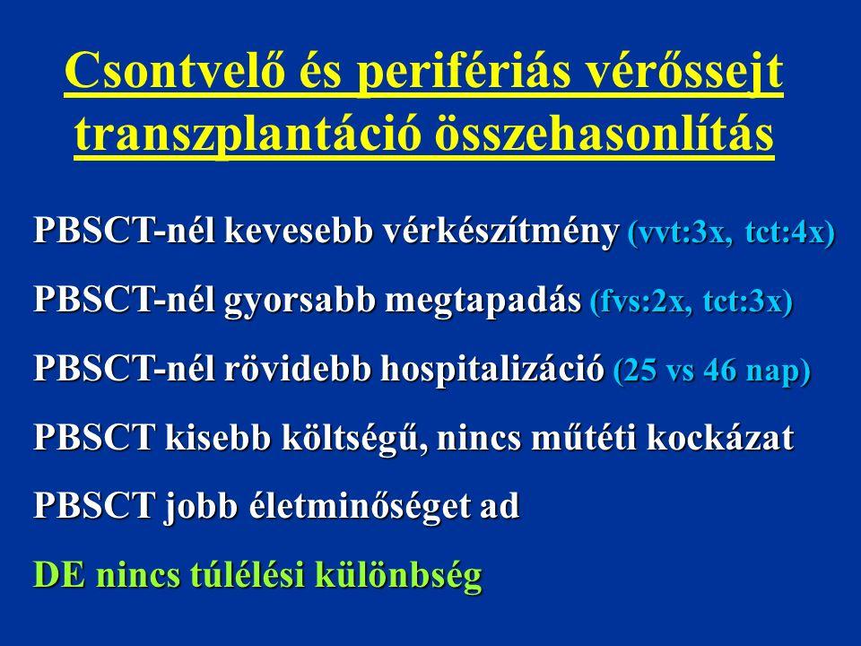 Csontvelő és perifériás vérőssejt transzplantáció összehasonlítás PBSCT-nél kevesebb vérkészítmény (vvt:3x, tct:4x) PBSCT-nél gyorsabb megtapadás (fvs