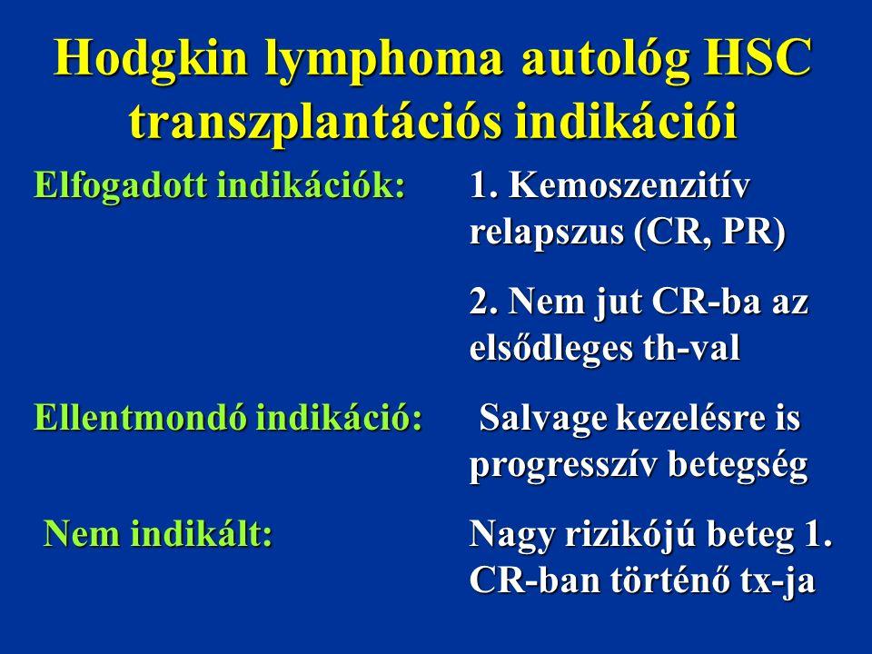 Hodgkin lymphoma autológ HSC transzplantációs indikációi Elfogadott indikációk:1. Kemoszenzitív relapszus (CR, PR) 2. Nem jut CR-ba az elsődleges th-v