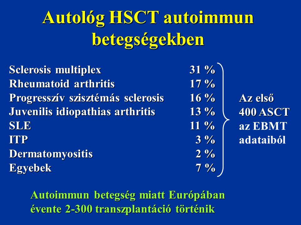 Autológ HSCT autoimmun betegségekben Sclerosis multiplex31 % Rheumatoid arthritis17 % Progresszív szisztémás sclerosis 16 % Juvenilis idiopathias arth