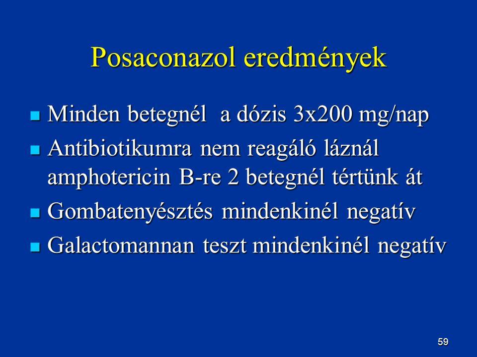 59 Posaconazol eredmények Minden betegnél a dózis 3x200 mg/nap Minden betegnél a dózis 3x200 mg/nap Antibiotikumra nem reagáló láznál amphotericin B-r