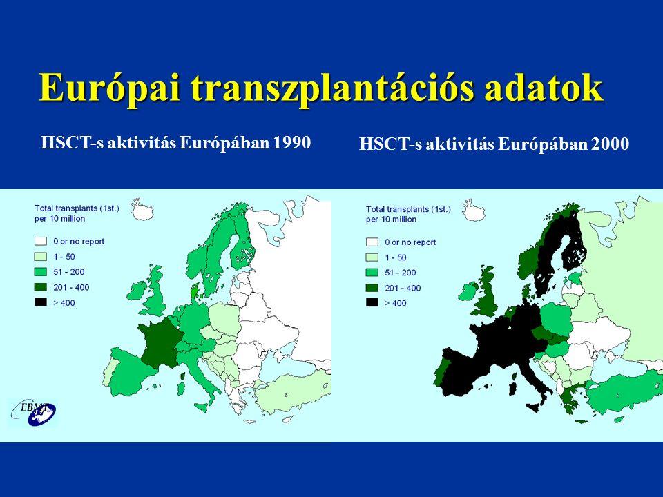 Autológ HSCT autoimmun betegségekben Sclerosis multiplex31 % Rheumatoid arthritis17 % Progresszív szisztémás sclerosis 16 % Juvenilis idiopathias arthritis13 % SLE 11 % ITP 3 % Dermatomyositis 2 % Egyebek 7 % Autoimmun betegség miatt Európában évente 2-300 transzplantáció történik Az első 400 ASCT Az első 400 ASCT az EBMT adataiból