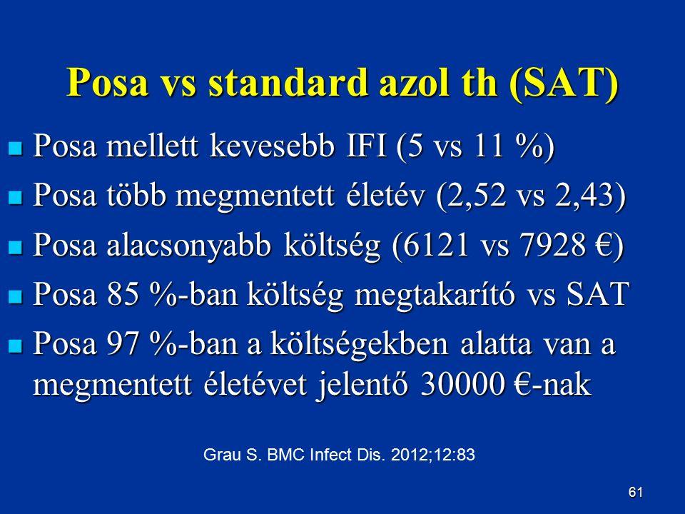 61 Posa vs standard azol th (SAT) Posa mellett kevesebb IFI (5 vs 11 %) Posa mellett kevesebb IFI (5 vs 11 %) Posa több megmentett életév (2,52 vs 2,4