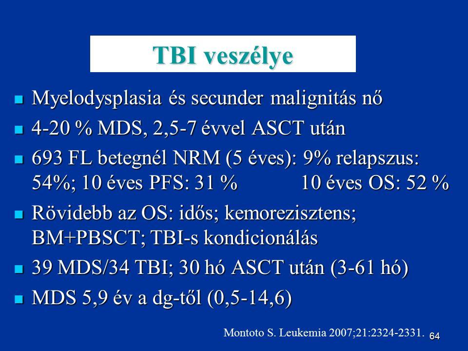 64 TBI veszélye Myelodysplasia és secunder malignitás nő Myelodysplasia és secunder malignitás nő 4-20 % MDS, 2,5-7 évvel ASCT után 4-20 % MDS, 2,5-7