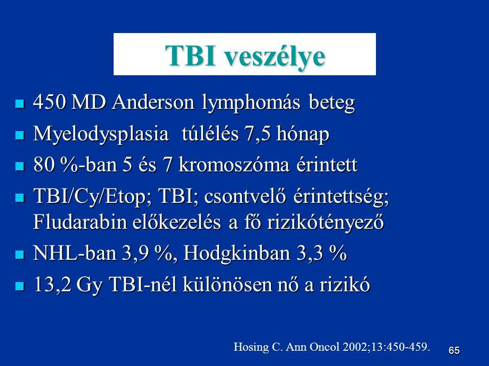 65 TBI veszélye 450 MD Anderson lymphomás beteg 450 MD Anderson lymphomás beteg Myelodysplasia túlélés 7,5 hónap Myelodysplasia túlélés 7,5 hónap 80 %