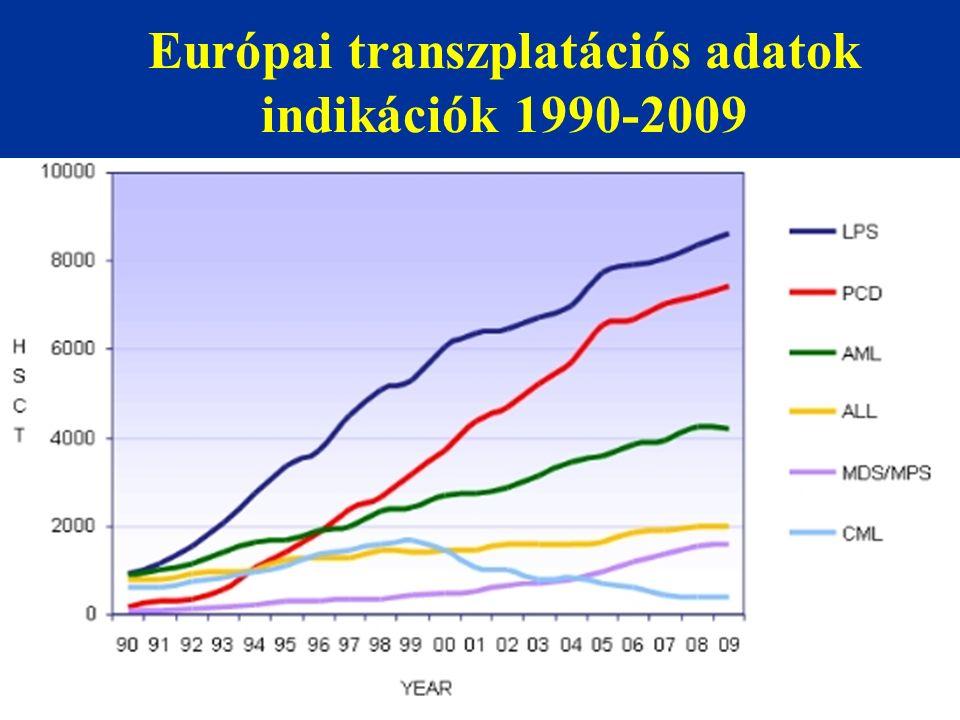 Magyar transzplantációs adatok Év Felnőtt auto Felnőtt allo Felnőtt összes GyerekÖsszes 2013 Pécs 210 (42) 8029021 auto 33 allo 344 2014 Pécs 215 (42) 8530021 auto 33 allo 354 Mo-n: 1998-ban összesen 72; 2000-ben összesen 126 tx 2015 Pécs: 47