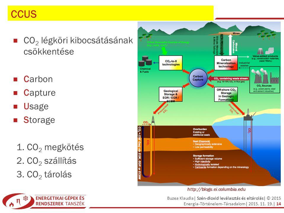 Buzea Klaudia| Szén-dioxid leválasztás és eltárolás| © 2015 Energia-Történelem-Társadalom| 2015. 11. 19.| 14 CCUS CO 2 légköri kibocsátásának csökkent